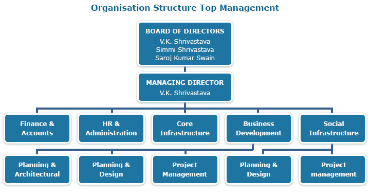 how to develop a corporate strategy